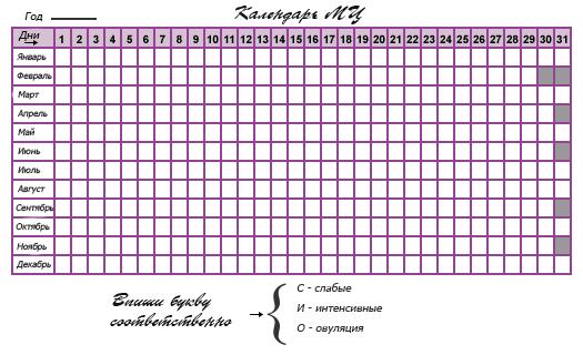 Таблица месячного цикла