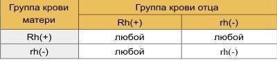 Таблица резусов
