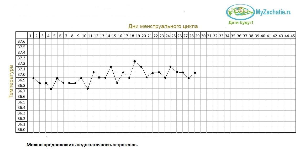 График с недостаточностью эстрогенов