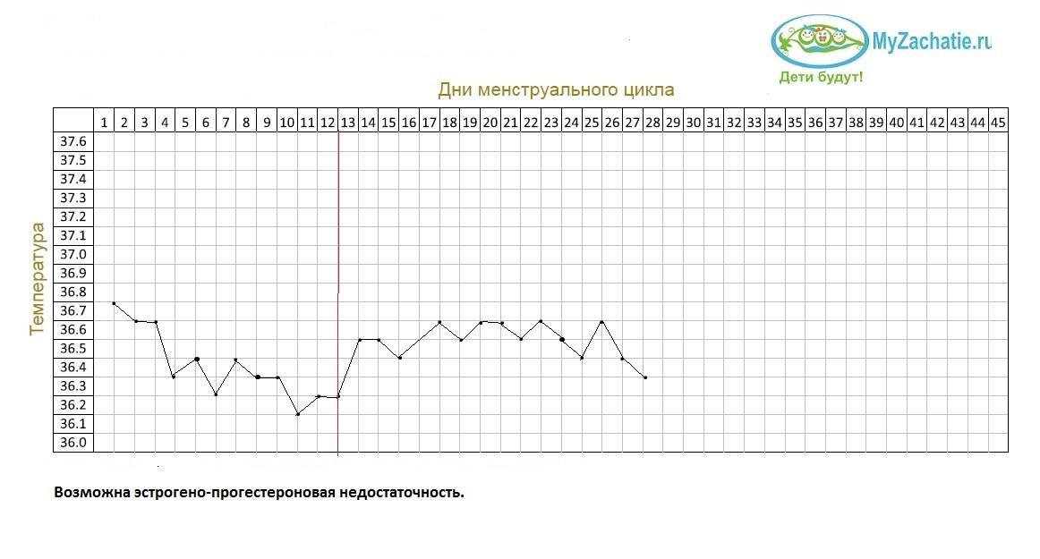 График с эстроген-прогестероновой недостаточностью