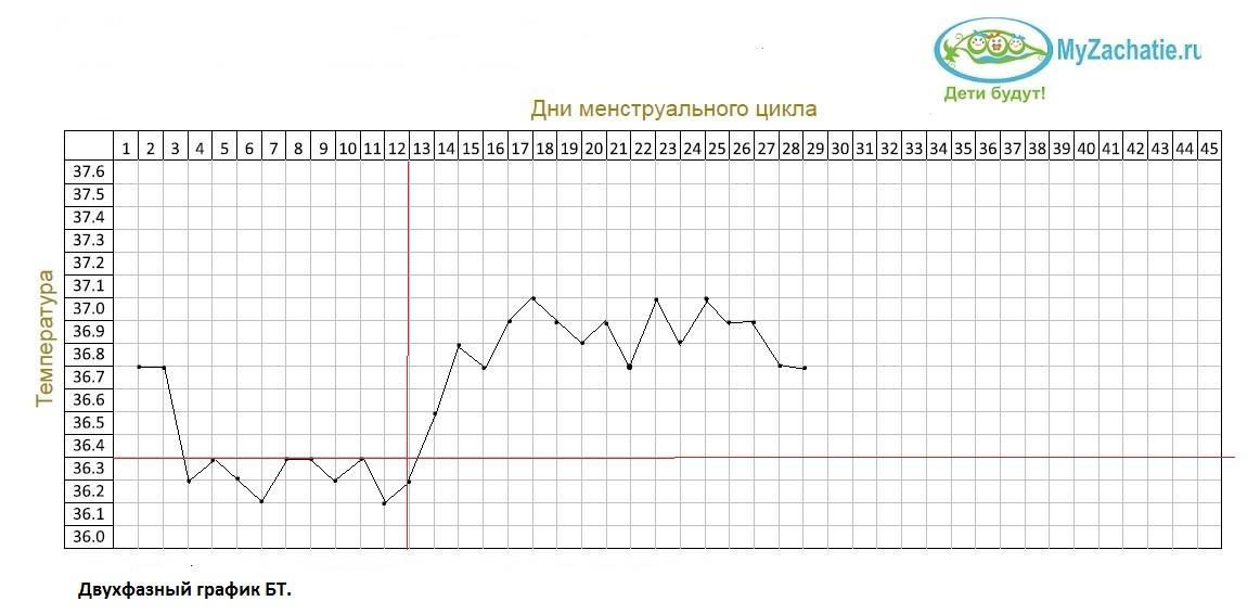 График бт при двухфазном цикле