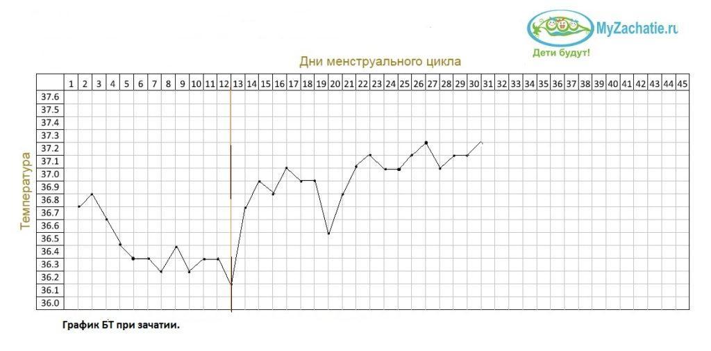 Типичный график БТ при беременности