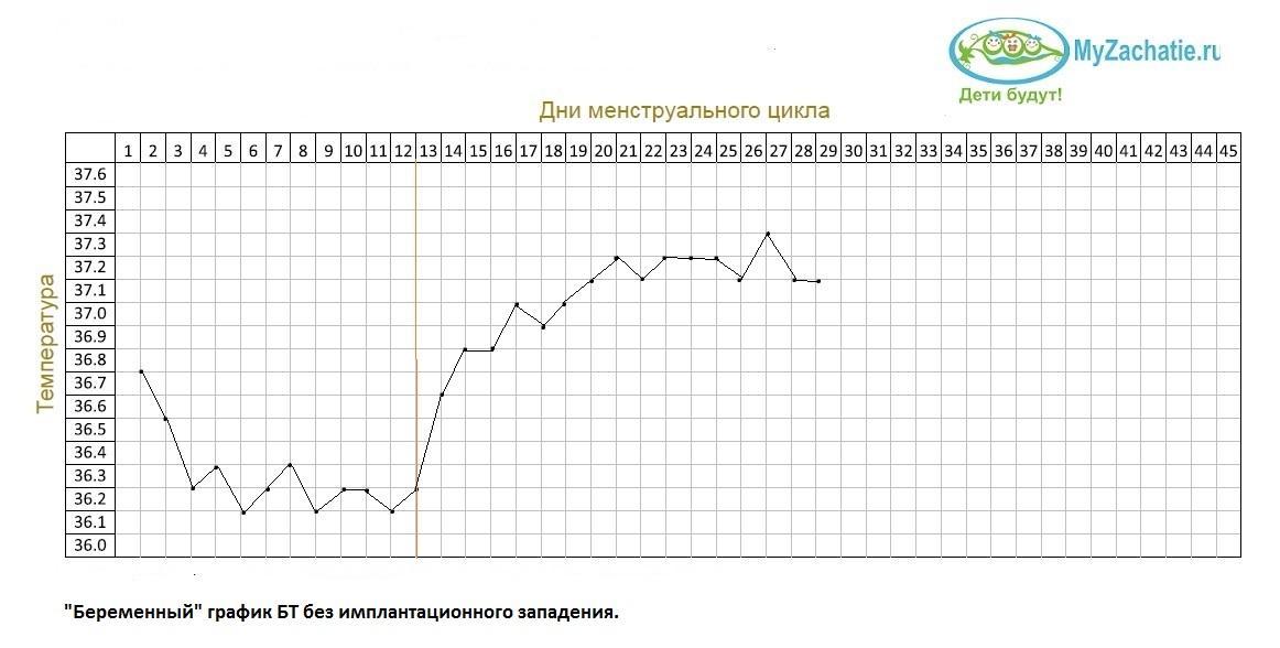 График БТ без имплантационного западения