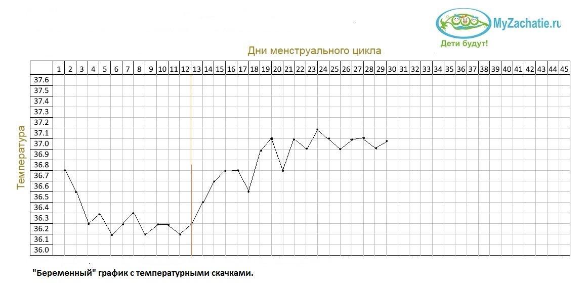 {amp}quot;Беременный{amp}quot; график БТ с несколькими западениями