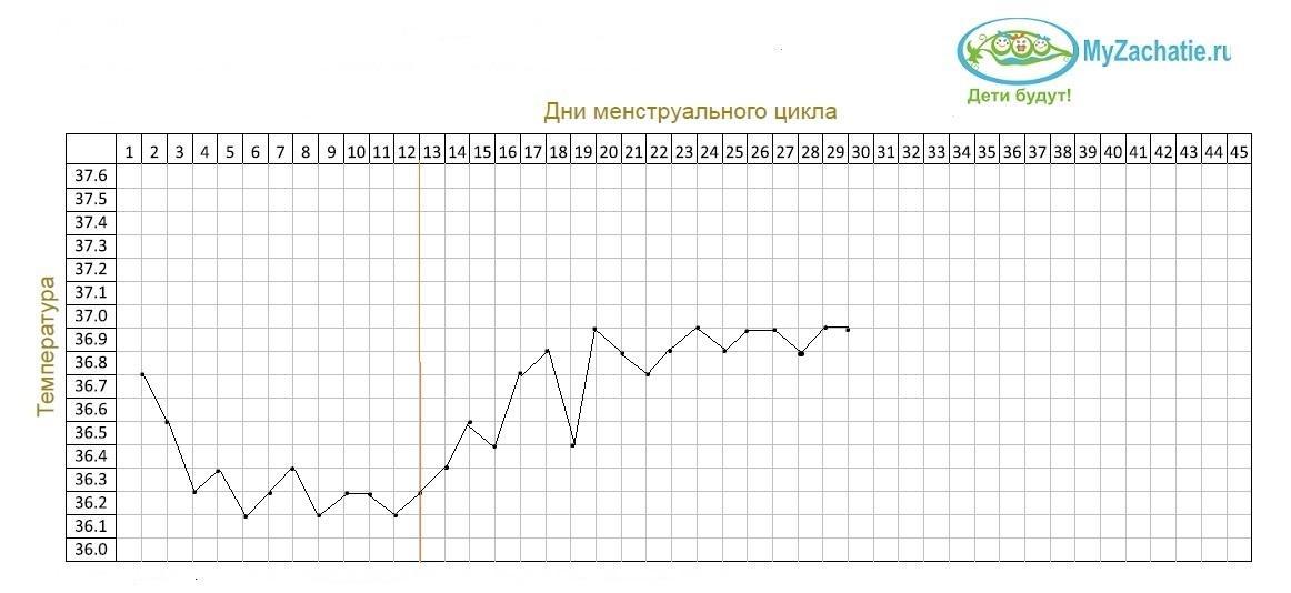 {amp}quot;Беременный{amp}quot; график с плавным повышением