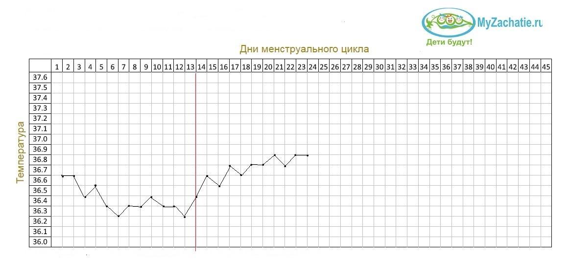 График БТ с прогестероновой недостаточностью