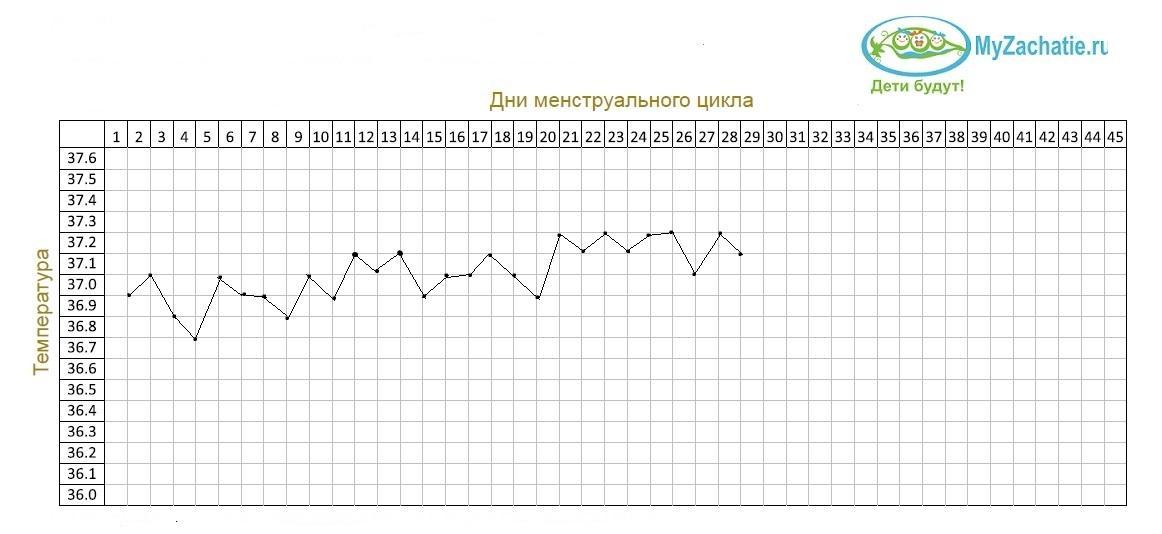 График БТ с воспалением