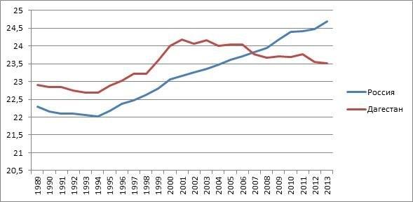 Как повышался возраст рождения первого ребенка: график