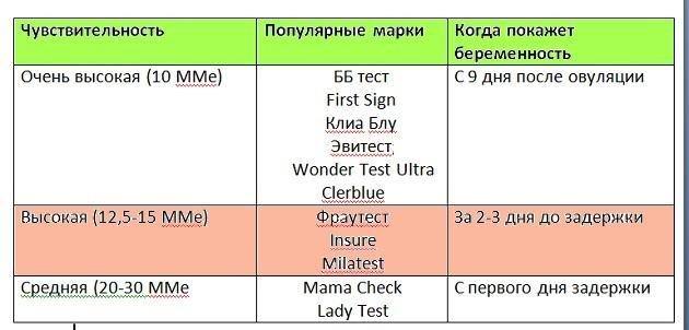 чувствительность разных тестов