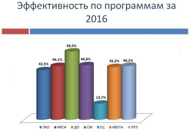 От чего зависят шансы на успешное ЭКО: статистика удачных протоколов