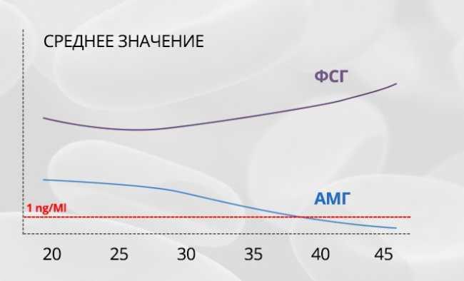 АМГ и ФСГ по возрасту