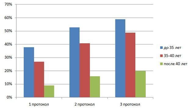 статистика протоколов ЭКО