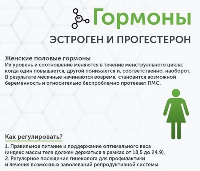 эстроген и прогестерон