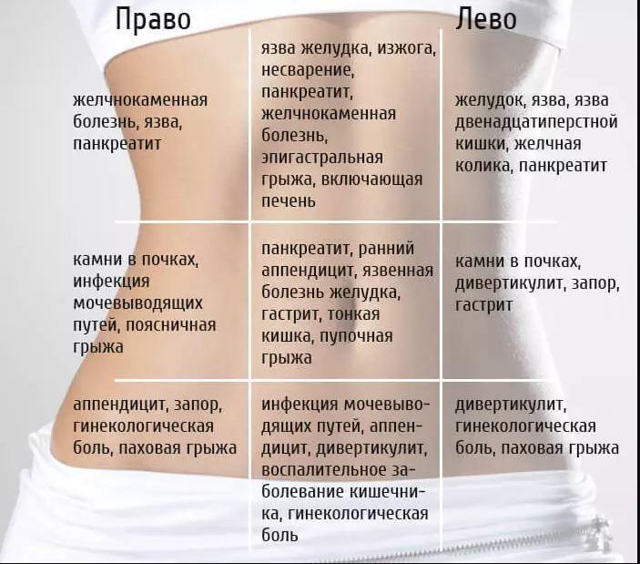 карта болей в животе