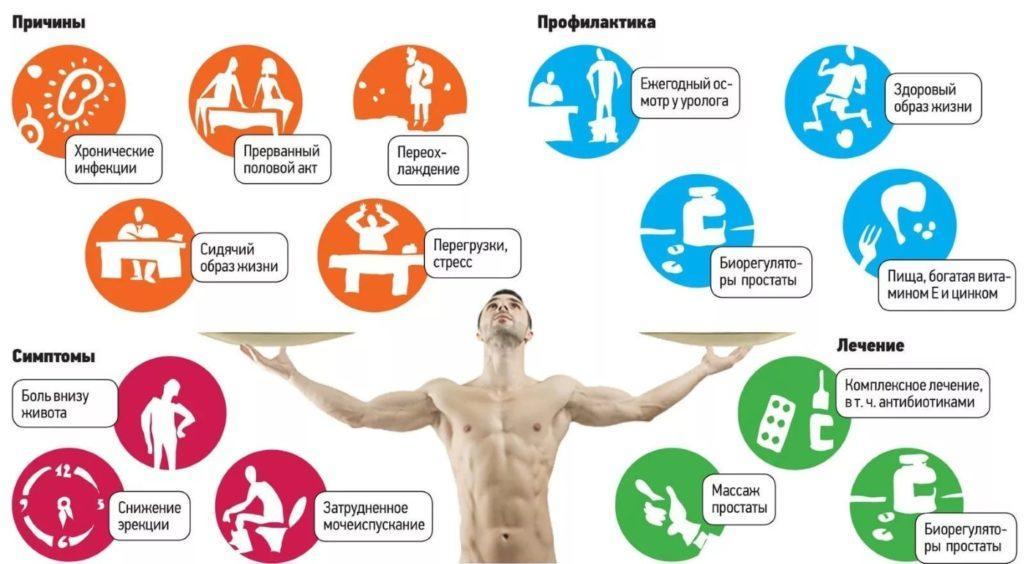 причины, лечение простатита и профилактика