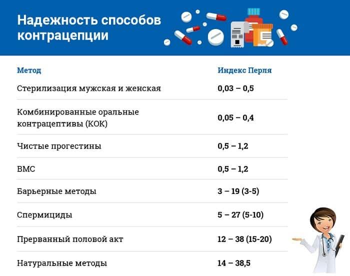 статистика эффективности методов защиты
